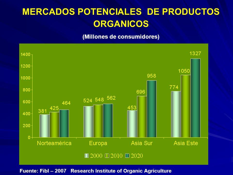 Fuente: Fibl – 2007 Research Institute of Organic Agriculture MERCADOS POTENCIALES DE PRODUCTOS ORGANICOS (Millones de consumidores)