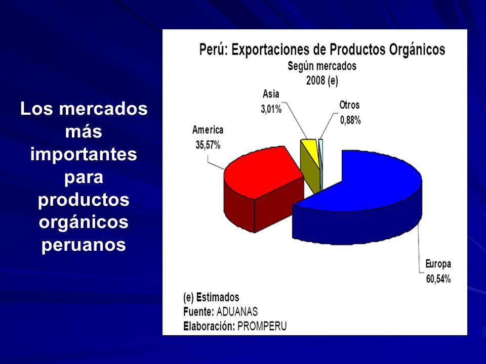 Los mercados más importantes para productos orgánicos peruanos