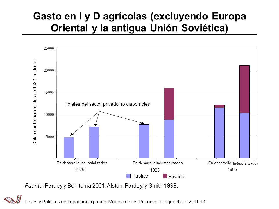 Gasto en I y D agrícolas (excluyendo Europa Oriental y la antigua Unión Soviética) Fuente: Pardey y Beintema 2001; Alston, Pardey, y Smith 1999.