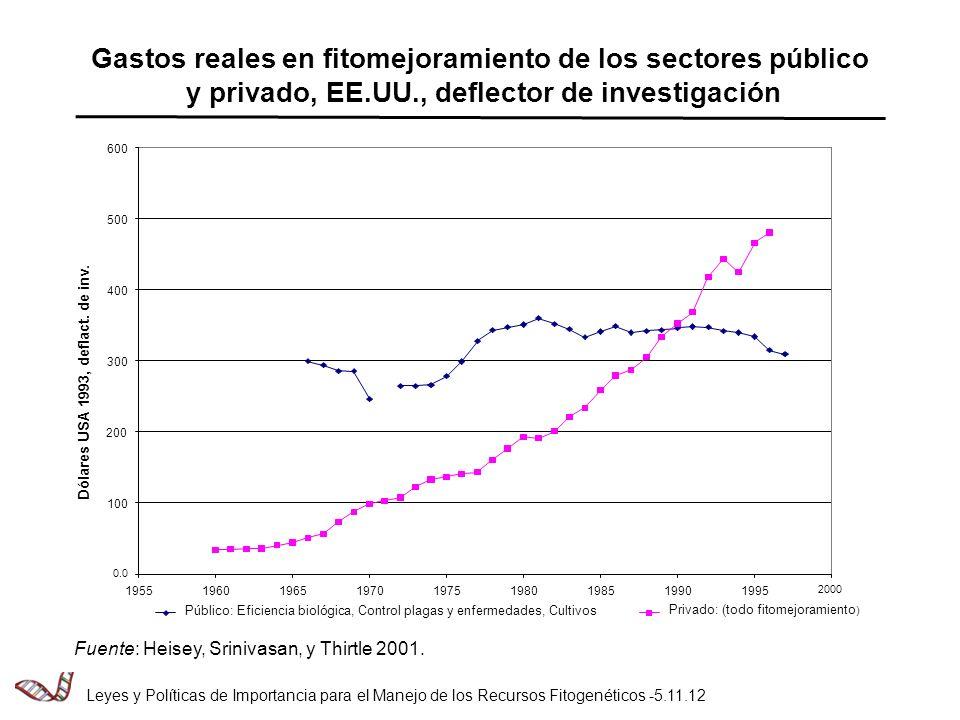 Gastos reales en fitomejoramiento de los sectores público y privado, EE.UU., deflector de investigación Fuente: Heisey, Srinivasan, y Thirtle 2001.