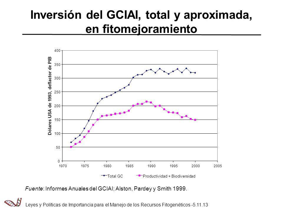Inversión del GCIAI, total y aproximada, en fitomejoramiento Fuente: Informes Anuales del GCIAI; Alston, Pardey y Smith 1999.