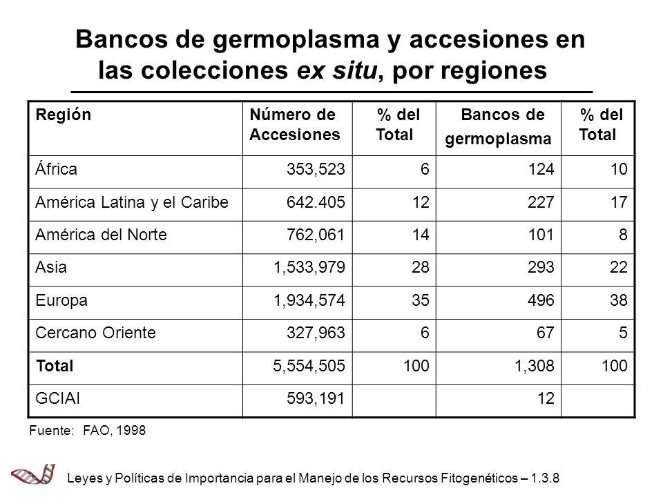 Bancos de germoplasma y accesiones en las colecciones ex situ, por regiones RegiónNúmero de Accesiones % del Total Bancos de germoplasma % del Total Á