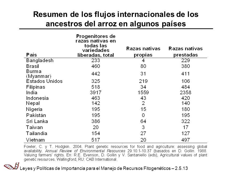 Resumen de los flujos internacionales de los ancestros del arroz en algunos países Leyes y Políticas de Importancia para el Manejo de Recursos Fitogen