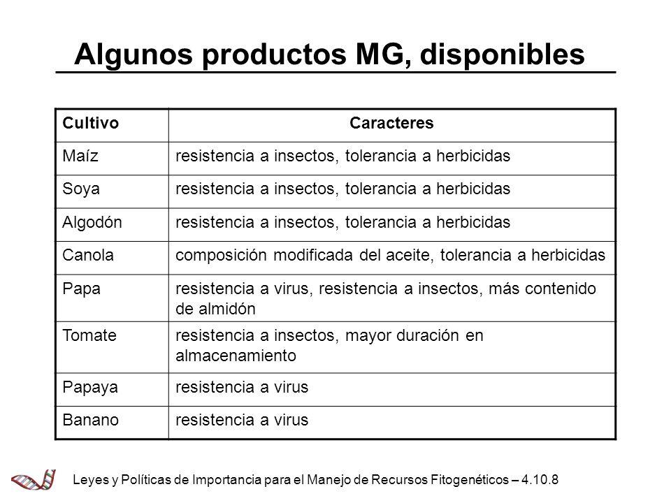Algunos productos MG, disponibles CultivoCaracteres Maízresistencia a insectos, tolerancia a herbicidas Soyaresistencia a insectos, tolerancia a herbi
