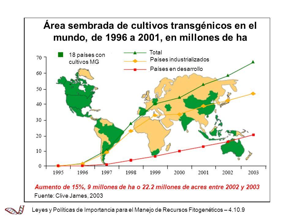 Área sembrada de cultivos transgénicos en el mundo, de 1996 a 2001, en millones de ha Total Países industrializados Países en desarrollo 18 países con