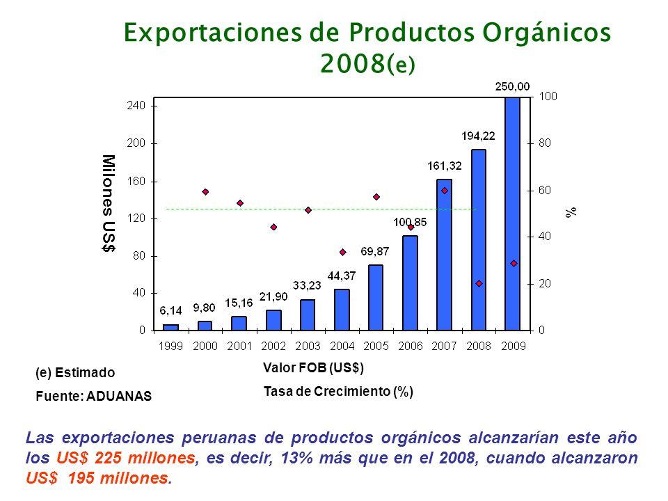 Exportaciones de Productos Orgánicos 2008( e) Milones US$ Valor FOB (US$) Tasa de Crecimiento (%) (e) Estimado Fuente: ADUANAS Las exportaciones perua