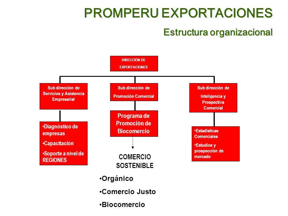 PROMPERU EXPORTACIONES Estructura organizacional Programa de Promoción de Biocomercio Sub dirección de Inteligencia y Prospectiva Comercial Sub direcc