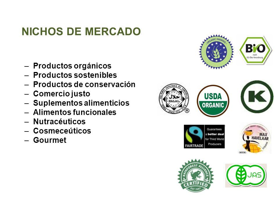 –Productos orgánicos –Productos sostenibles –Productos de conservación –Comercio justo –Suplementos alimenticios –Alimentos funcionales –Nutracéuticos
