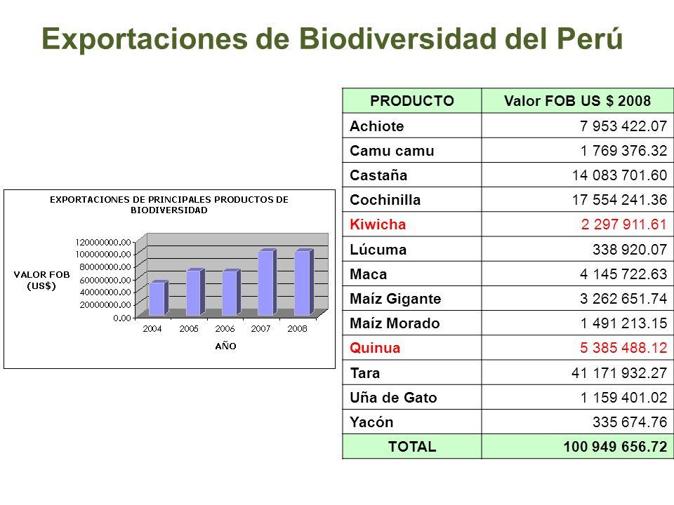 Exportaciones de Biodiversidad del Perú PRODUCTOValor FOB US $ 2008 Achiote7 953 422.07 Camu camu1 769 376.32 Castaña14 083 701.60 Cochinilla17 554 24