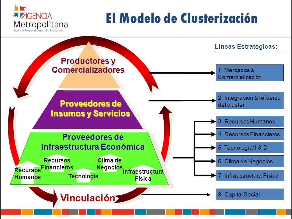 El Modelo de Clusterización Proveedores de Insumos y Servicios Productores y Comercializadores Vinculación Proveedores de Infraestructura Económica Re