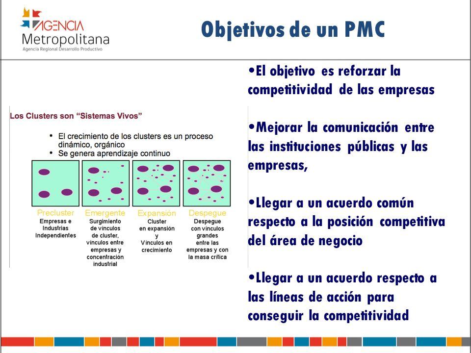 Objetivos de un PMC El objetivo es reforzar la competitividad de las empresas Mejorar la comunicación entre las instituciones públicas y las empresas,