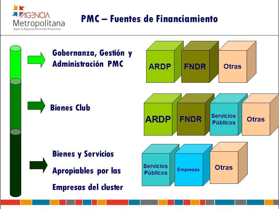 PMC – Fuentes de Financiamiento Gobernanza, Gestión y Administración PMC Bienes Club ARDPFNDR ARDP FNDR Servicios Públicos Servicios Públicos Bienes y