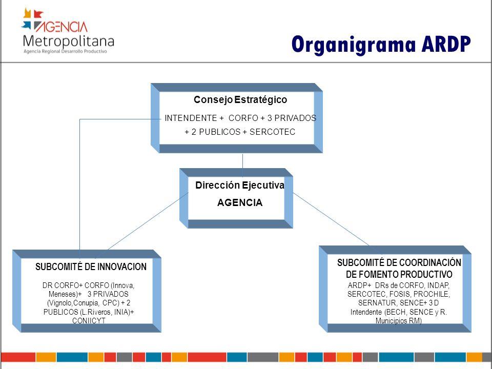 Organigrama ARDP Consejo Estratégico INTENDENTE + CORFO + 3 PRIVADOS + 2 PUBLICOS + SERCOTEC Dirección Ejecutiva AGENCIA SUBCOMITÉ DE INNOVACION DR CO