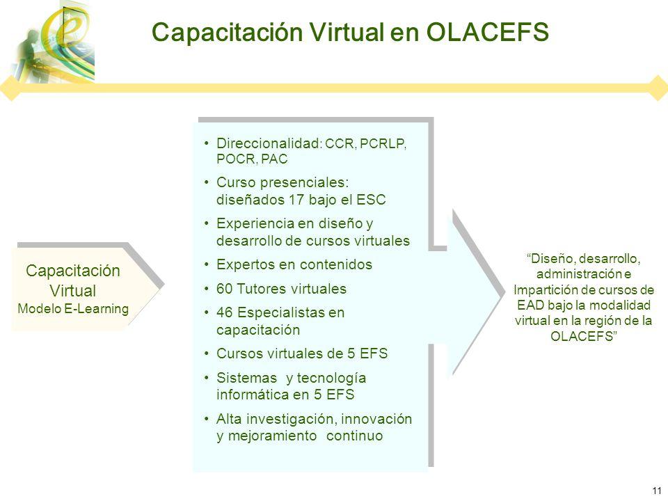 11 Capacitación Virtual Modelo E-Learning Diseño, desarrollo, administración e Impartición de cursos de EAD bajo la modalidad virtual en la región de la OLACEFS Capacitación Virtual en OLACEFS Direccionalidad : CCR, PCRLP, POCR, PAC Curso presenciales: diseñados 17 bajo el ESC Experiencia en diseño y desarrollo de cursos virtuales Expertos en contenidos 60 Tutores virtuales 46 Especialistas en capacitación Cursos virtuales de 5 EFS Sistemas y tecnología informática en 5 EFS Alta investigación, innovación y mejoramiento continuo