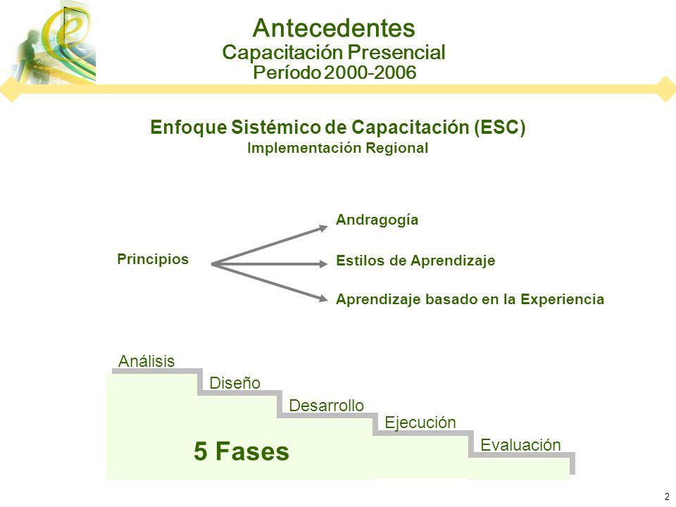 2 Antecedentes Capacitación Presencial Período 2000-2006 Enfoque Sistémico de Capacitación (ESC) Implementación Regional Andragogía Estilos de Aprendizaje Aprendizaje basado en la Experiencia Principios 5 Fases Análisis Diseño Desarrollo Ejecución Evaluación