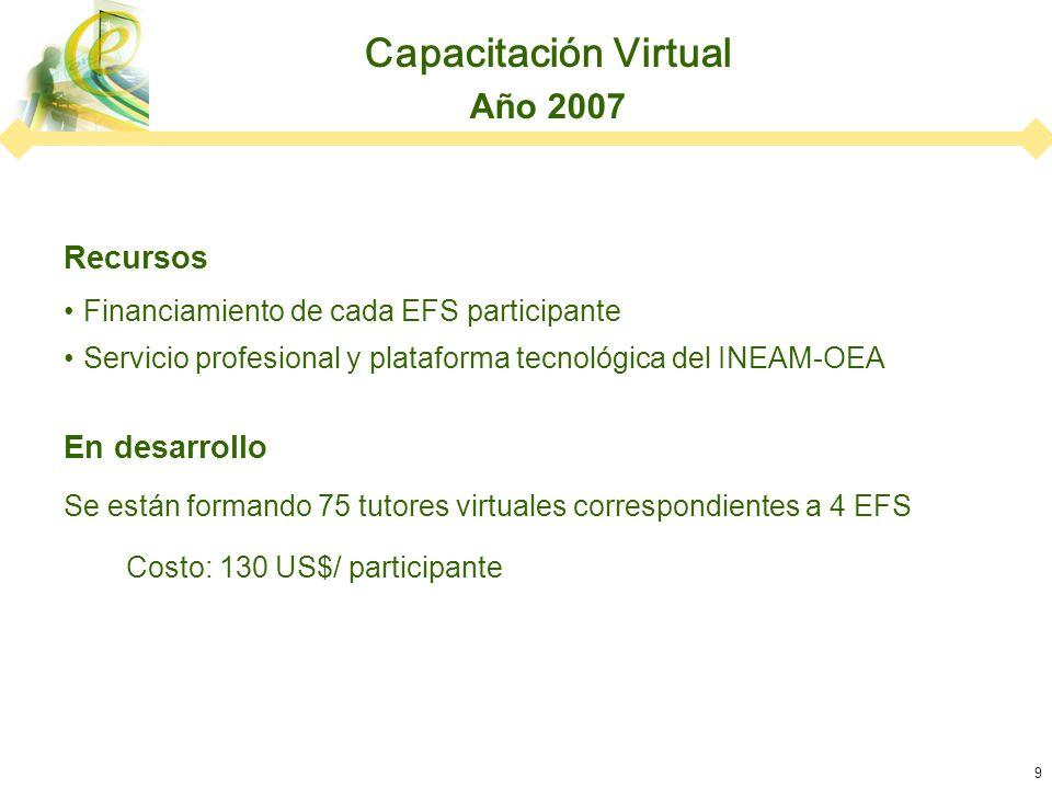9 Recursos Financiamiento de cada EFS participante Servicio profesional y plataforma tecnológica del INEAM-OEA En desarrollo Se están formando 75 tutores virtuales correspondientes a 4 EFS Costo: 130 US$/ participante Capacitación Virtual Año 2007