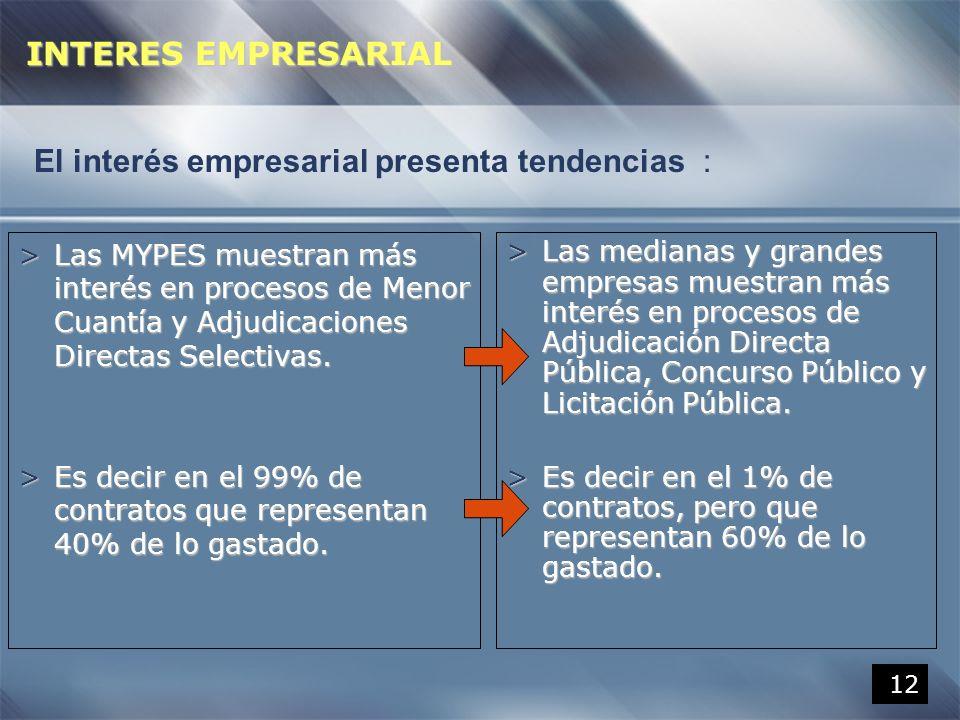 12 >Las MYPES muestran más interés en procesos de Menor Cuantía y Adjudicaciones Directas Selectivas. >Es decir en el 99% de contratos que representan