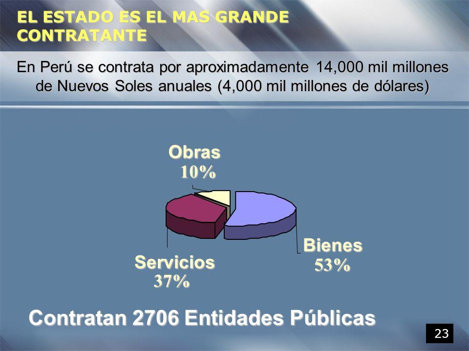 23 EL ESTADO ES EL MAS GRANDE CONTRATANTE En Perú se contrata por aproximadamente 14,000 mil millones de Nuevos Soles anuales (4,000 mil millones de d