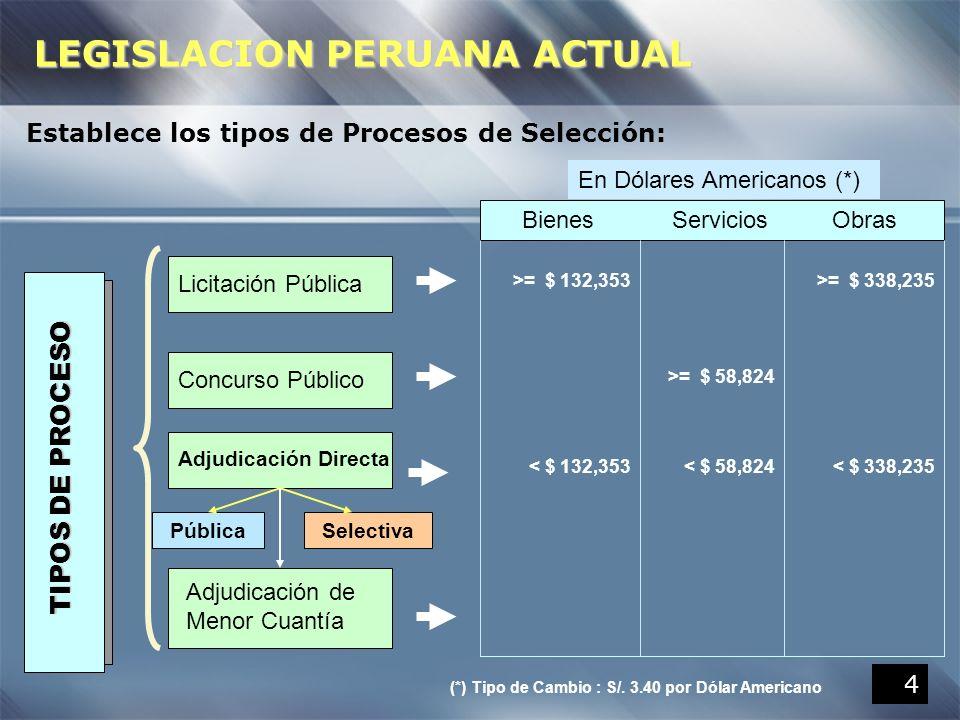 4 Establece los tipos de Procesos de Selección: TIPOS DE PROCESO Concurso Público Adjudicación de Menor Cuantía Licitación Pública Adjudicación Direct