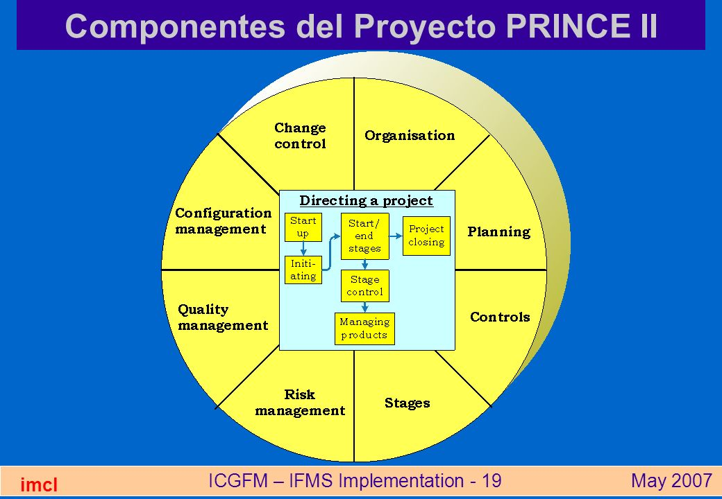 ICGFM – IFMS Implementation - 19May 2007 imcl Componentes del Proyecto PRINCE II