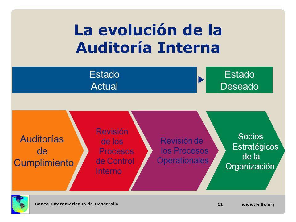 Banco Interamericano de Desarrollo www.iadb.org La evolución de la Auditoría Interna Auditorías de Cumplimiento Revisión de los Procesos de Control In