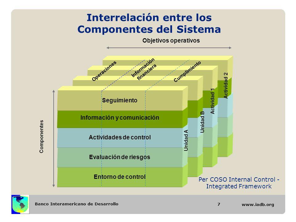 Banco Interamericano de Desarrollo www.iadb.org Interrelación entre los Componentes del Sistema 7 Entorno de controlEvaluación de riesgosActividades d