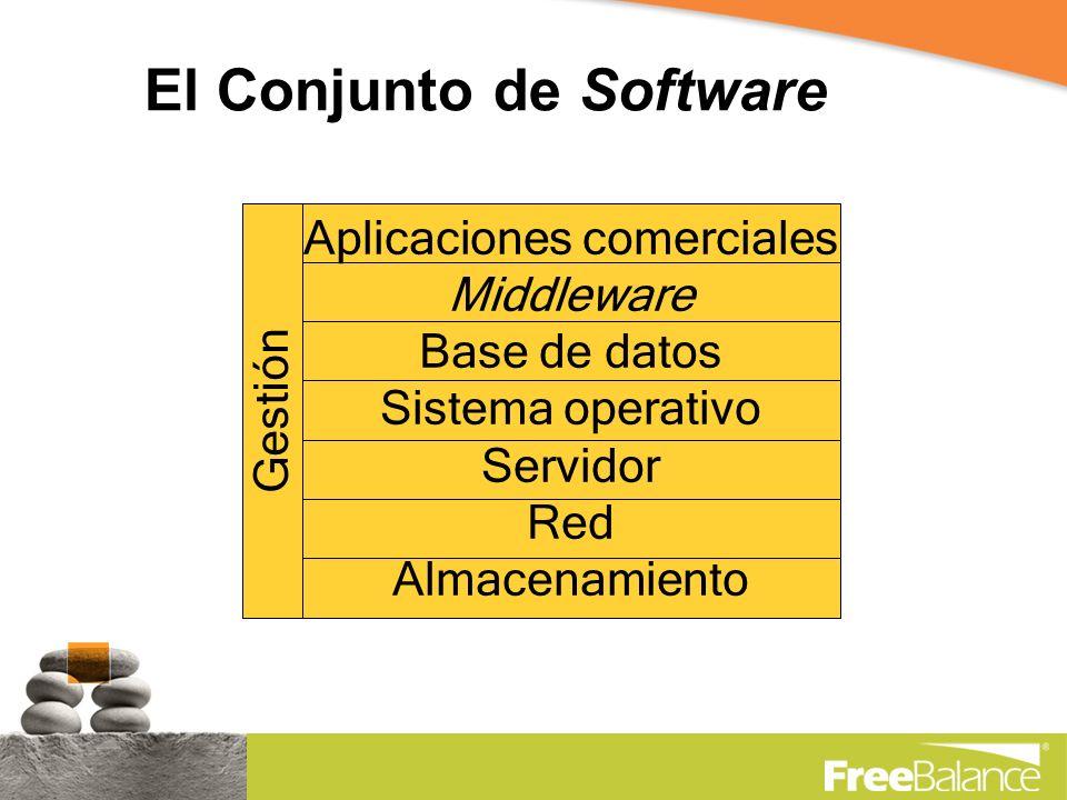 El Conjunto de Software Aplicaciones comerciales Middleware Base de datos Sistema operativo Servidor Red Almacenamiento Gestión