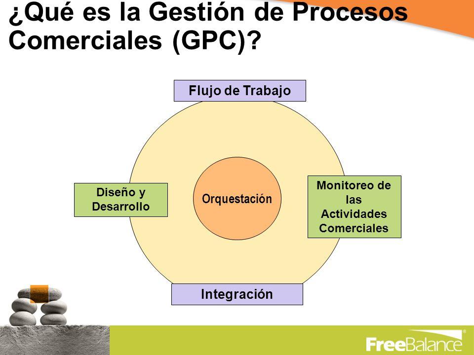 ¿Qué es la Gestión de Procesos Comerciales (GPC).
