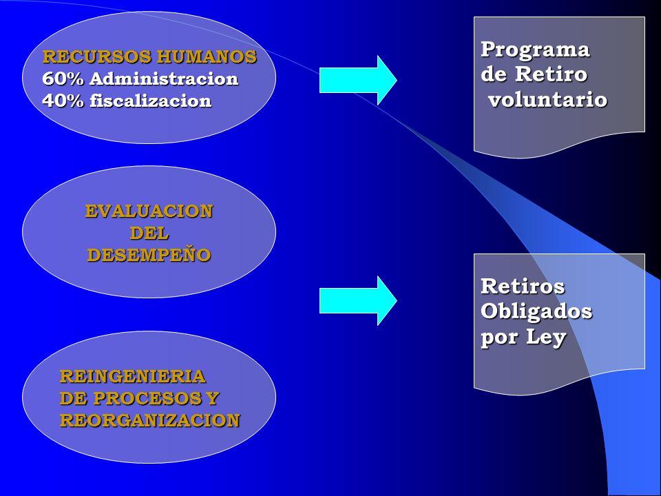 RECURSOS HUMANOS 60% Administracion 40% fiscalizacion Programa de Retiro voluntario voluntario EVALUACIONDELDESEMPEŇO REINGENIERIA DE PROCESOS Y REORG