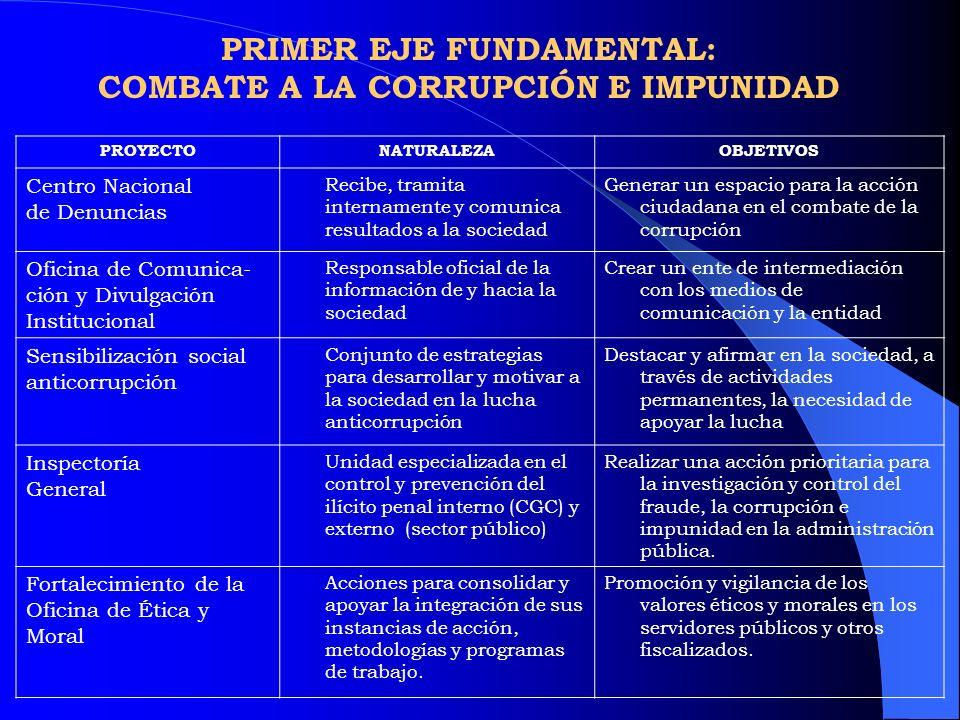 PRIMER EJE FUNDAMENTAL: COMBATE A LA CORRUPCIÓN E IMPUNIDAD PROYECTONATURALEZAOBJETIVOS Centro Nacional de Denuncias Recibe, tramita internamente y co