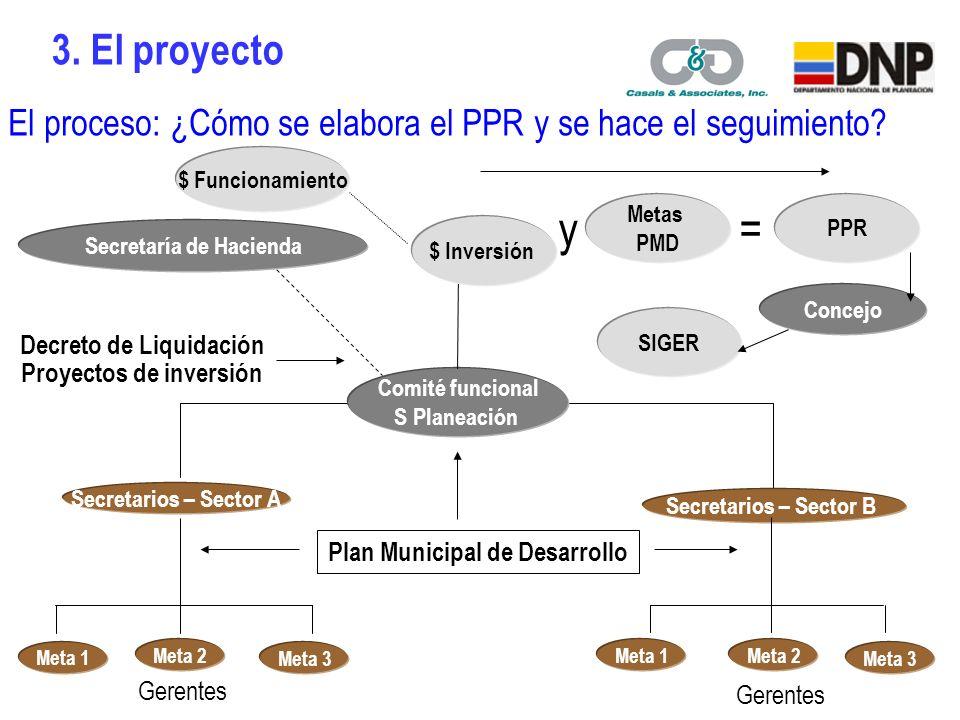 El proceso: ¿Cómo se elabora el PPR y se hace el seguimiento.