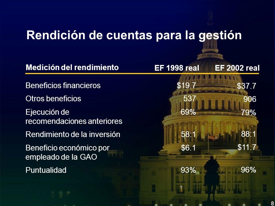 8 Rendición de cuentas para la gestión EF 2002 real Beneficios financieros Otros beneficios Ejecución de recomendaciones anteriores Rendimiento de la inversión Beneficio económico por empleado de la GAO Puntualidad $37.7 906 79% 88:1 $11.7 96% Medición del rendimiento EF 1998 real $19.7 537 69% 58:1 $6.1 93%