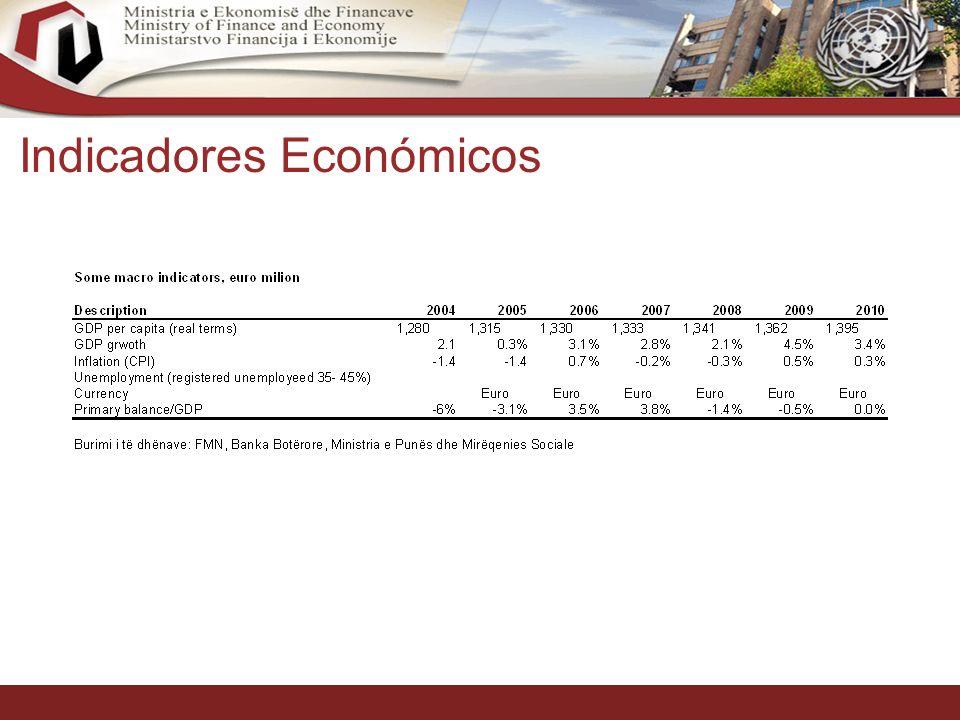10 Indicadores Económicos