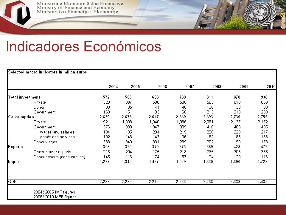 11 Indicadores Económicos