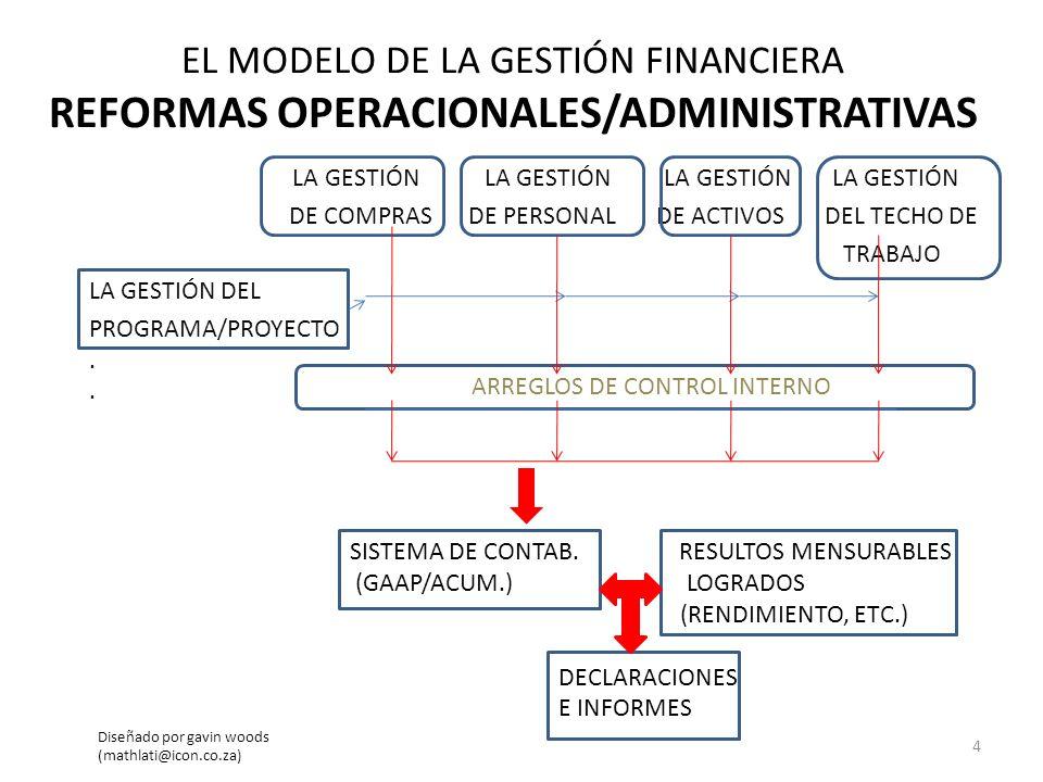 EL MODELO DE LA GESTIÓN FINANCIERA REFORMAS OPERACIONALES/ADMINISTRATIVAS LA GESTIÓN LA GESTIÓN LA GESTIÓN LA GESTIÓN DE COMPRAS DE PERSONAL DE ACTIVO