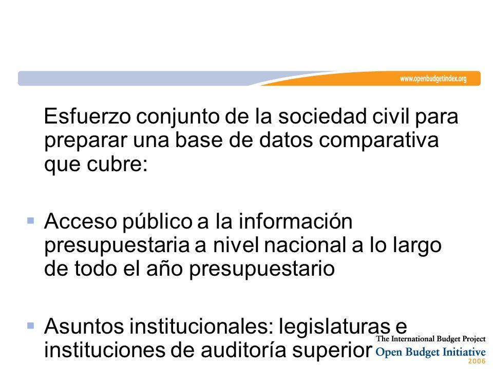 Esfuerzo conjunto de la sociedad civil para preparar una base de datos comparativa que cubre: Acceso público a la información presupuestaria a nivel nacional a lo largo de todo el año presupuestario Asuntos institucionales: legislaturas e instituciones de auditoría superior