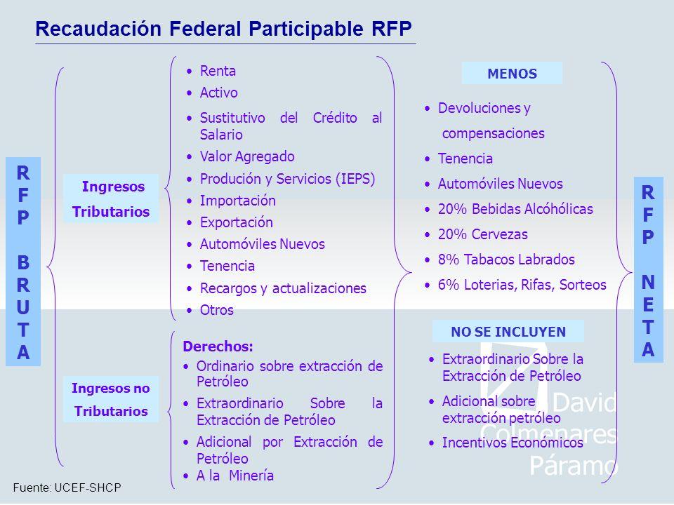 Recaudación Federal Participable RFP Fuente: UCEF-SHCP RFPBRUTARFPBRUTA Devoluciones y compensaciones Tenencia Automóviles Nuevos 20% Bebidas Alcóhóli