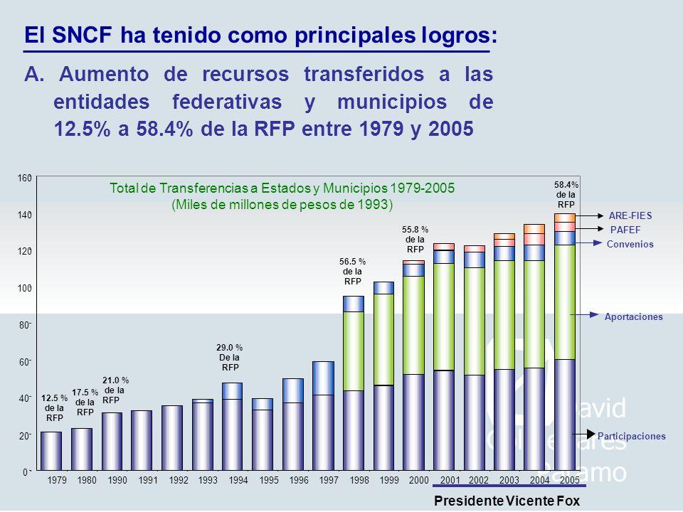 A. Aumento de recursos transferidos a las entidades federativas y municipios de 12.5% a 58.4% de la RFP entre 1979 y 2005 Total de Transferencias a Es