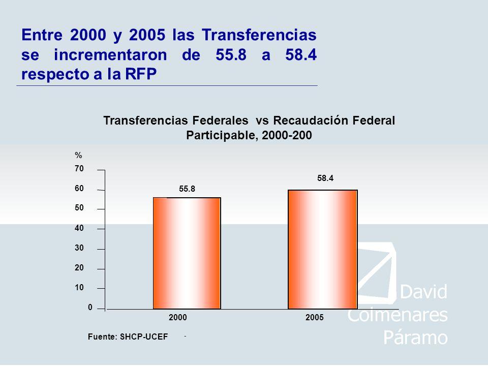 Entre 2000 y 2005 las Transferencias se incrementaron de 55.8 a 58.4 respecto a la RFP Fuente: SHCP-UCEF - 0 10 20 30 40 50 60 70 20002005 % 55.8 58.4