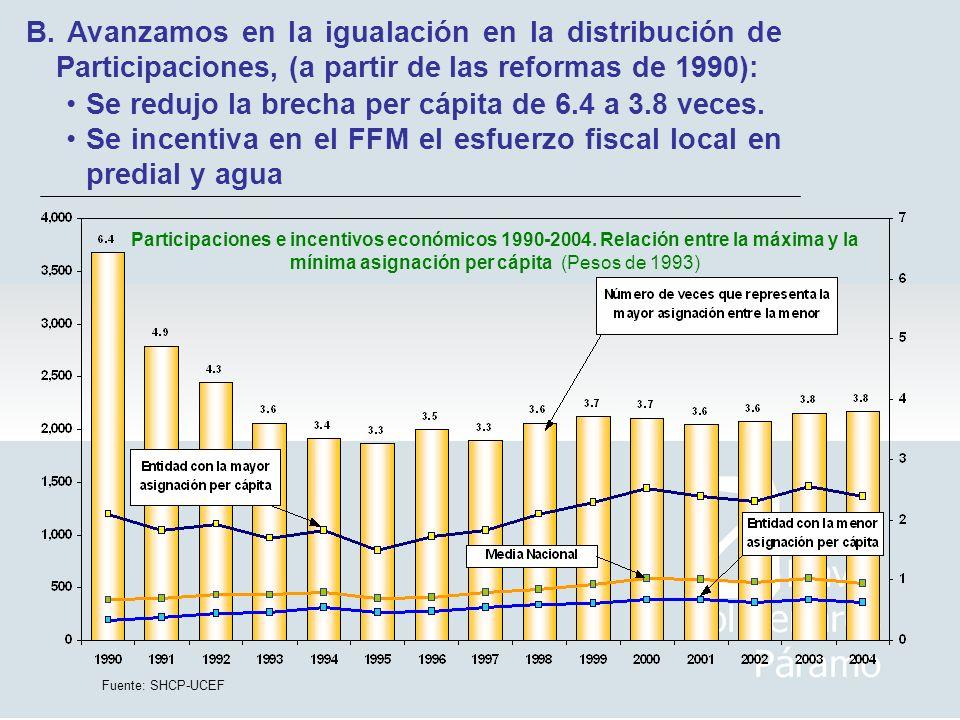 Participaciones e incentivos económicos 1990-2004. Relación entre la máxima y la mínima asignación per cápita (Pesos de 1993) Fuente: SHCP-UCEF B. Ava