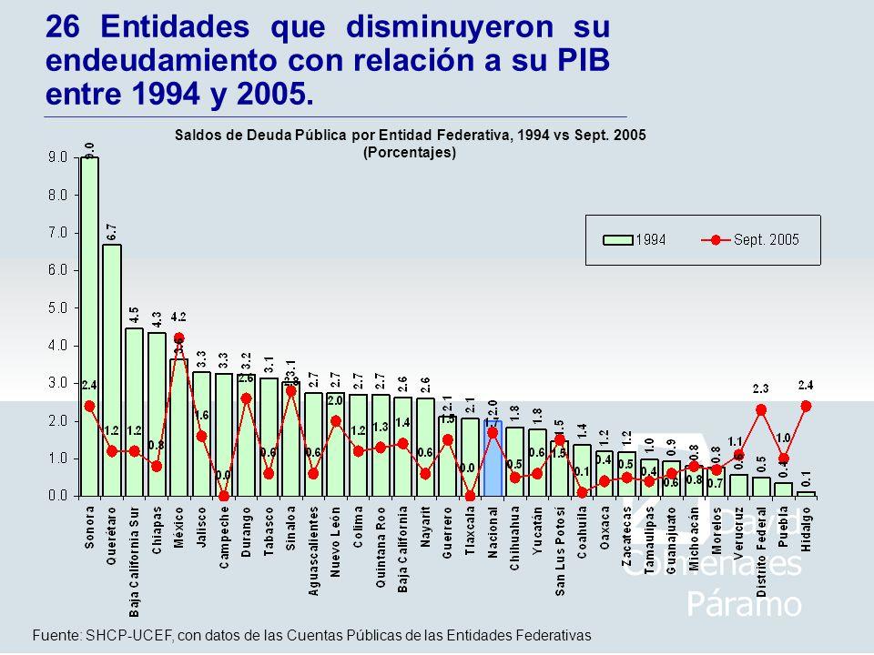 26 Entidades que disminuyeron su endeudamiento con relación a su PIB entre 1994 y 2005. Fuente: SHCP-UCEF, con datos de las Cuentas Públicas de las En