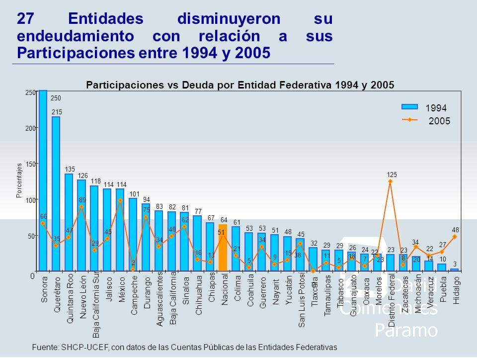 27 Entidades disminuyeron su endeudamiento con relación a sus Participaciones entre 1994 y 2005 0 0 Sonora Querétaro Quintana Roo Nuevo León Baja Cali