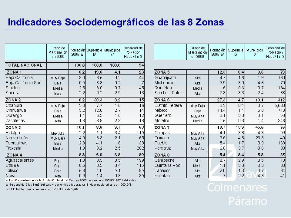 Indicadores Sociodemográficos de las 8 Zonas