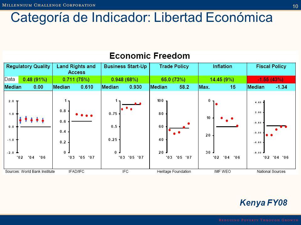 10 Categoría de Indicador: Libertad Económica Kenya FY08