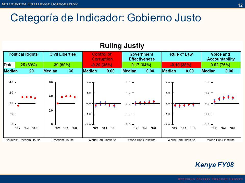 12 Categoría de Indicador: Gobierno Justo Kenya FY08
