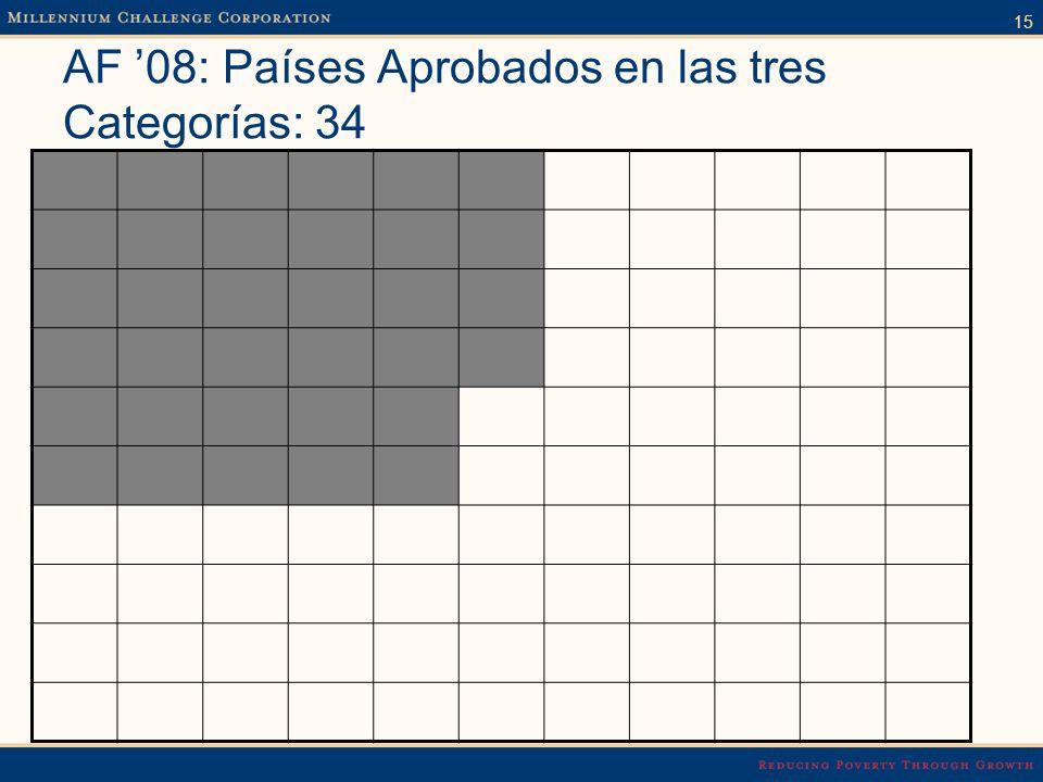 15 AF 08: Países Aprobados en las tres Categorías: 34