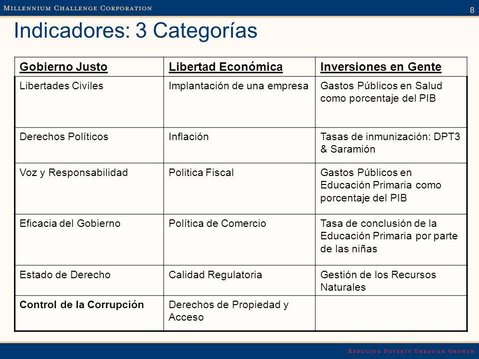 9 Proceso de Selección Proceso: 17 indicadores, 3 categorías 2 categorías de ingreso Clasificación de los indicadores > mediana aprobado Aprobado > ½ indicadores en cada categoría & el control de la corrupción
