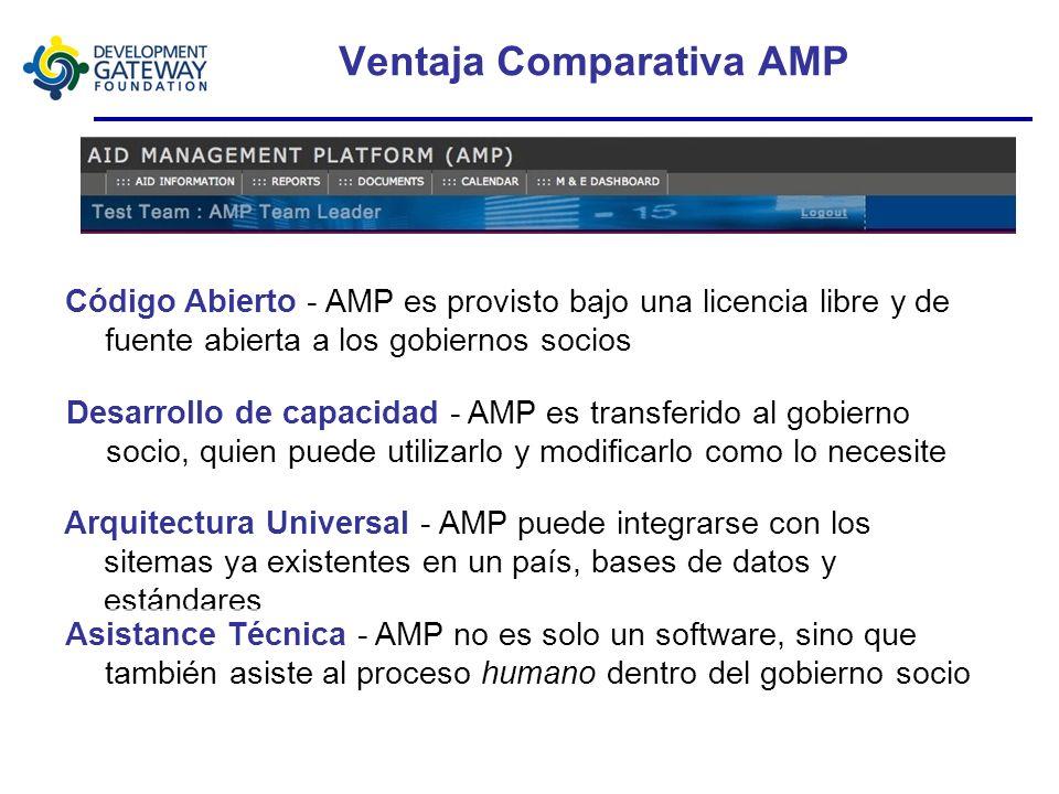 Historia de AMP Comité de dirección: OECD DAC (Silla) PNUD Banco Mundial AMP fue desarrollado en respuesta a la Declaración 2003 de Roma sobre Efectiv