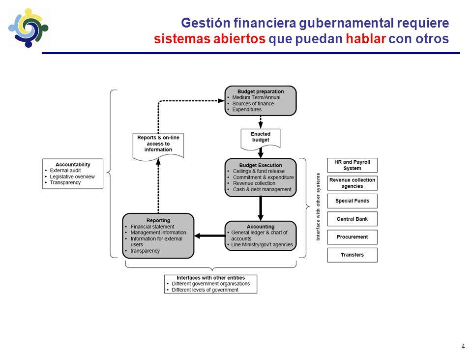 4 Gestión financiera gubernamental requiere sistemas abiertos que puedan hablar con otros