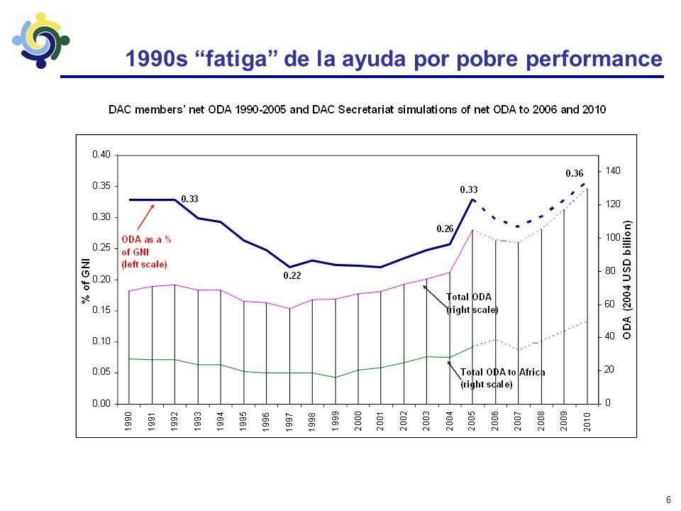 5 La asistencia es grande para muchos países Todos los países en desarrollo (150): –1% del ingreso nacional bruto (GNI) –8% del rédito del gobierno Pa